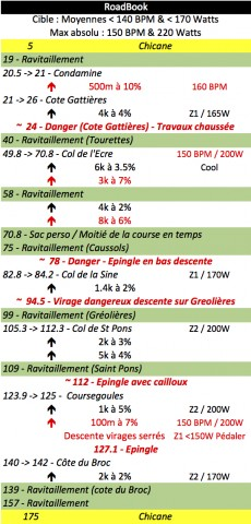 RoadBook IronMan France