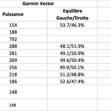 Capteurs de puissance – Garmin Vector v1 vs Stages Power